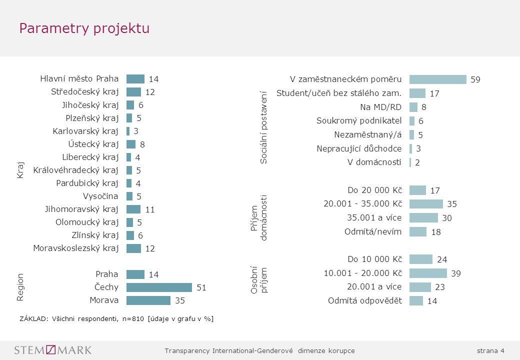 Transparency International-Genderové dimenze korupcestrana 35 Nejčastěji se s korupcí, ať už osobně nebo zprostředkovaně, setkáváme v oblasti zdravotnictví (více ženy), následuje stavebnictví a udělování povolení či registrací (více muži) častěji ženy častěji muži Mladší (15-29) častěji policie, VŠ častěji udělování povolení a registrací, starší generace (45-59) zdravotnictví