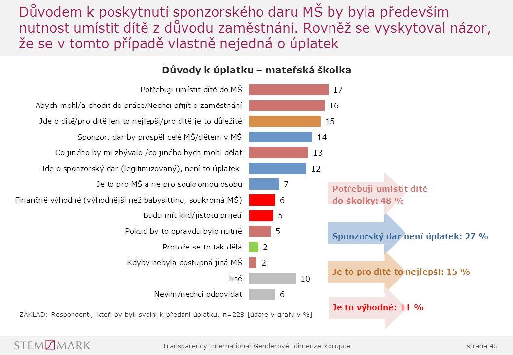Transparency International-Genderové dimenze korupcestrana 45 Důvodem k poskytnutí sponzorského daru MŠ by byla především nutnost umístit dítě z důvodu zaměstnání.
