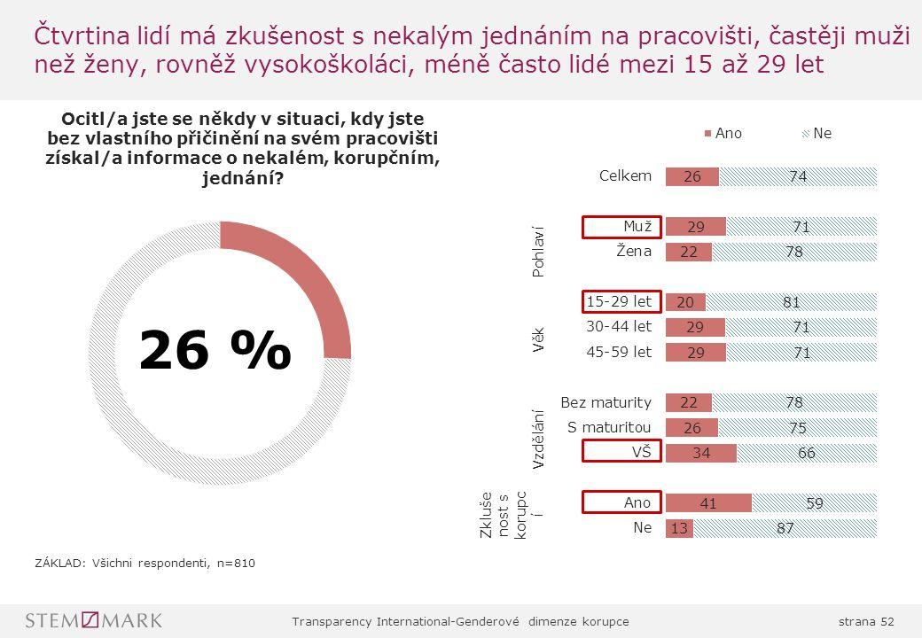 Transparency International-Genderové dimenze korupcestrana 52 Čtvrtina lidí má zkušenost s nekalým jednáním na pracovišti, častěji muži než ženy, rovněž vysokoškoláci, méně často lidé mezi 15 až 29 let 26 %