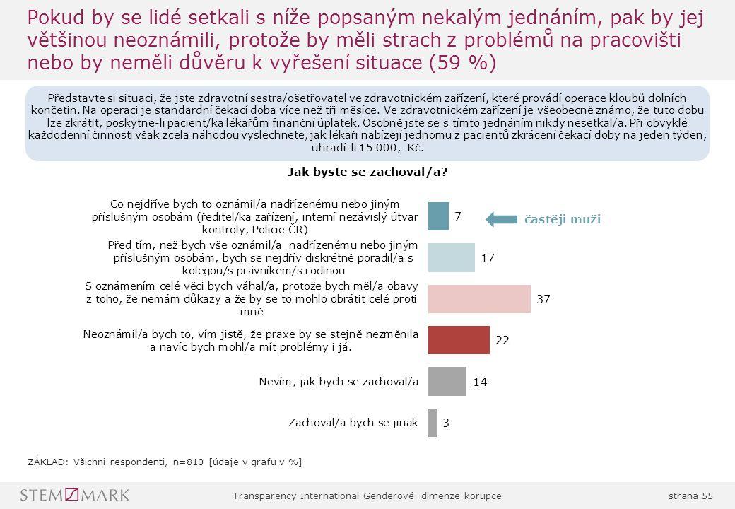 Transparency International-Genderové dimenze korupcestrana 55 Pokud by se lidé setkali s níže popsaným nekalým jednáním, pak by jej většinou neoznámili, protože by měli strach z problémů na pracovišti nebo by neměli důvěru k vyřešení situace (59 %) častěji muži