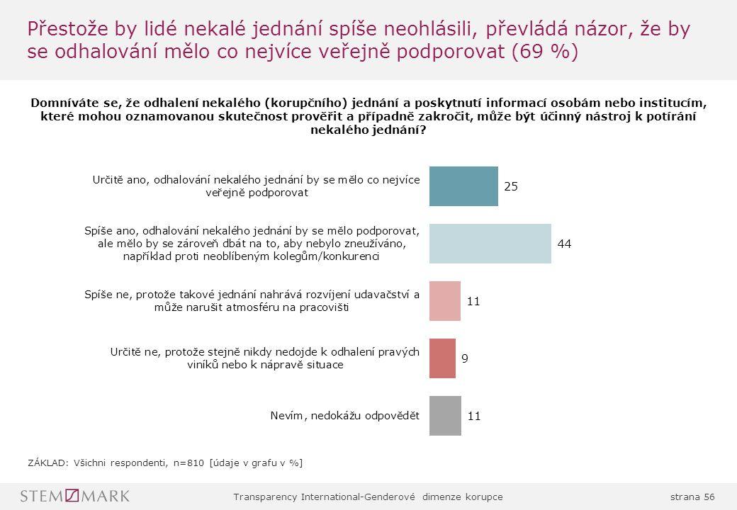 Transparency International-Genderové dimenze korupcestrana 56 Přestože by lidé nekalé jednání spíše neohlásili, převládá názor, že by se odhalování mělo co nejvíce veřejně podporovat (69 %)