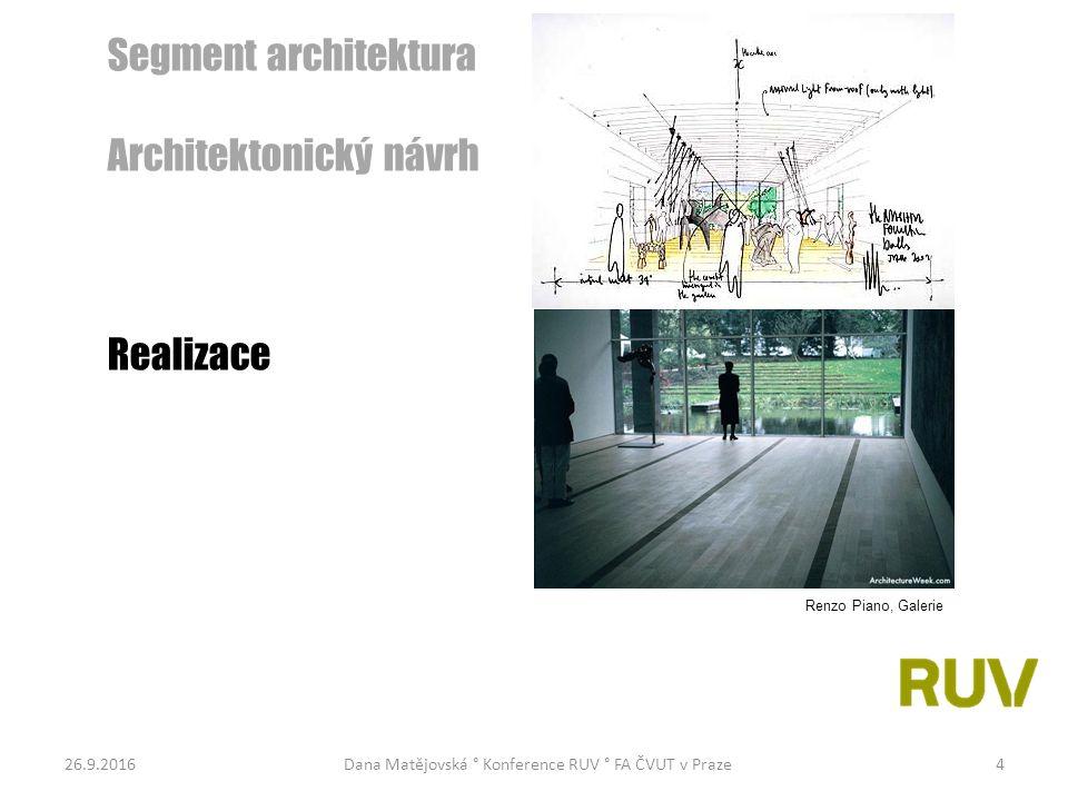 26.9.2016Dana Matějovská ° Konference RUV ° FA ČVUT v Praze15 Arch.