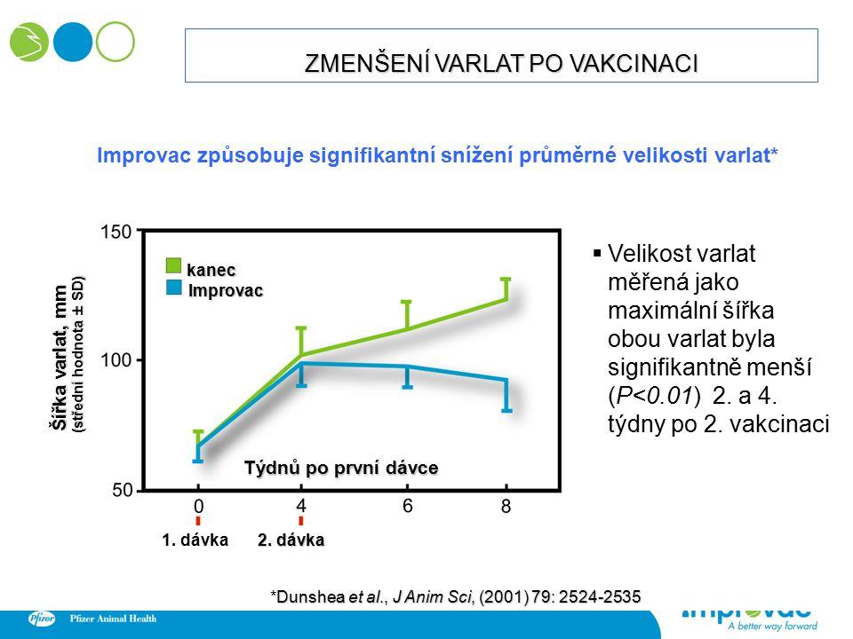  Velikost varlat měřená jako maximální šířka obou varlat byla signifikantně menší (P<0.01) 2.