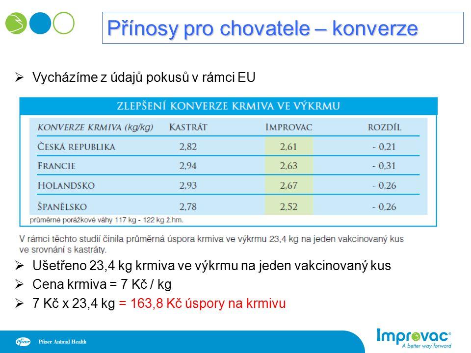 Přínosy pro chovatele – konverze  Vycházíme z údajů pokusů v rámci EU  Ušetřeno 23,4 kg krmiva ve výkrmu na jeden vakcinovaný kus  Cena krmiva = 7 Kč / kg  7 Kč x 23,4 kg = 163,8 Kč úspory na krmivu