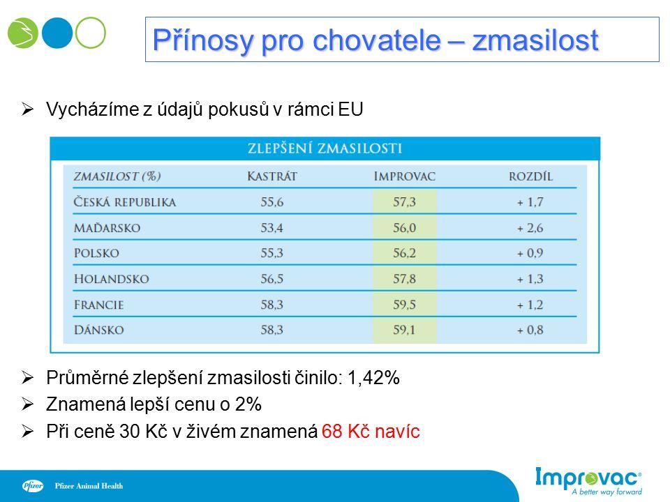 Přínosy pro chovatele – zmasilost  Vycházíme z údajů pokusů v rámci EU  Průměrné zlepšení zmasilosti činilo: 1,42%  Znamená lepší cenu o 2%  Při ceně 30 Kč v živém znamená 68 Kč navíc