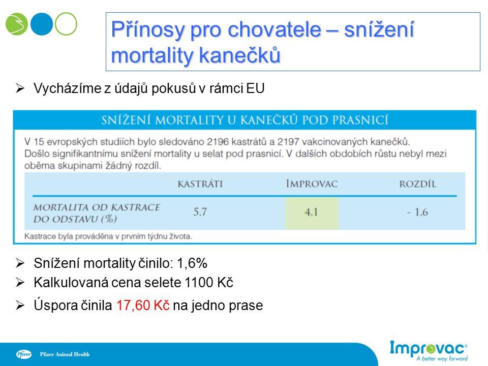 Přínosy pro chovatele – snížení mortality kanečků  Vycházíme z údajů pokusů v rámci EU  Snížení mortality činilo: 1,6%  Kalkulovaná cena selete 1100 Kč  Úspora činila 17,60 Kč na jedno prase