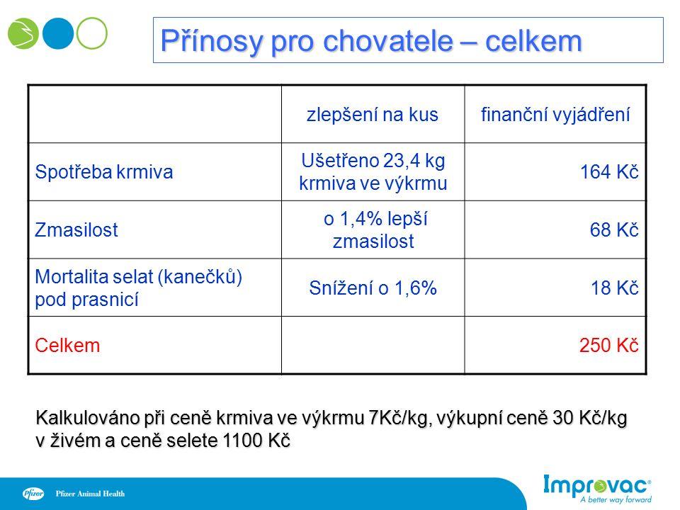 Přínosy pro chovatele – celkem zlepšení na kusfinanční vyjádření Spotřeba krmiva Ušetřeno 23,4 kg krmiva ve výkrmu 164 Kč Zmasilost o 1,4% lepší zmasilost 68 Kč Mortalita selat (kanečků) pod prasnicí Snížení o 1,6% 18 Kč Celkem250 Kč Kalkulováno při ceně krmiva ve výkrmu 7Kč/kg, výkupní ceně 30 Kč/kg v živém a ceně selete 1100 Kč