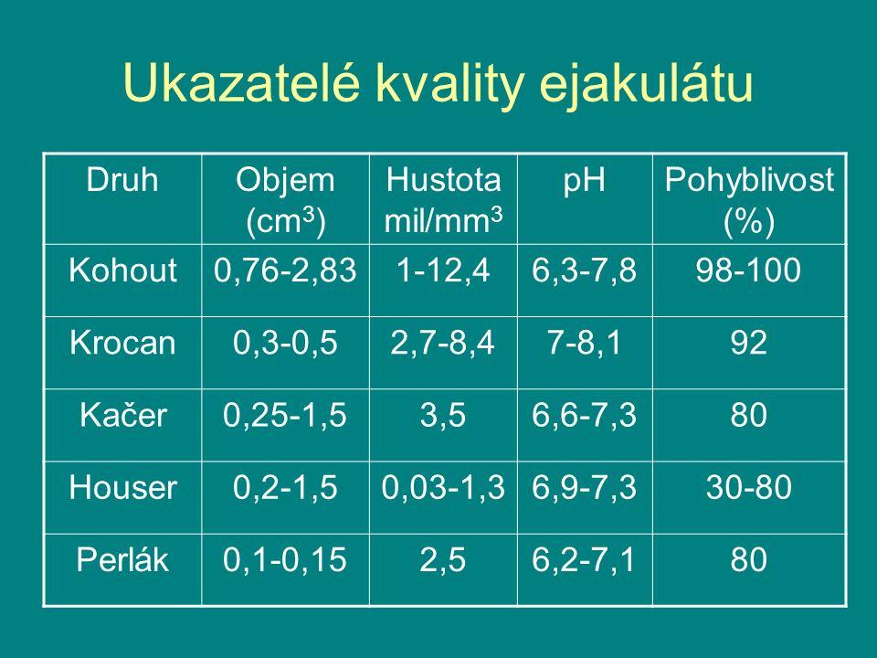 Ukazatelé kvality ejakulátu DruhObjem (cm 3 ) Hustota mil/mm 3 pHPohyblivost (%) Kohout0,76-2,831-12,46,3-7,898-100 Krocan0,3-0,52,7-8,47-8,192 Kačer0