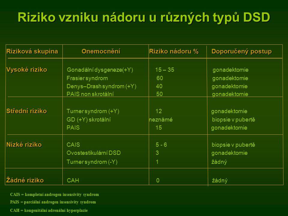 Riziko vzniku nádoru u různých typů DSD Riziková skupina Onemocnění Riziko nádoru % Doporučený postup Vysoké riziko Vysoké riziko Gonadální dysgeneze(+Y) 15 – 35 gonadektomie Frasier syndrom 60 gonadektomie Denys–Drash syndrom (+Y) 40 gonadektomie PAIS non skrotální 50 gonadektomie Střední riziko Střední riziko Turner syndrom (+Y) 12 gonadektomie GD (+Y) skrotální neznámé biopsie v pubertě PAIS 15 gonadektomie Nízké riziko Nízké riziko CAIS 5 - 6 biopsie v pubertě Ovostestikulární DSD 3 gonadektomie Turner syndrom (-Y) 1 žádný Žádné riziko Žádné riziko CAH 0 žádný CAIS = kompletní androgen insensivity syndrom PAIS = parciální androgen insensivity syndrom CAH = kongenitální adrenální hyperplazie