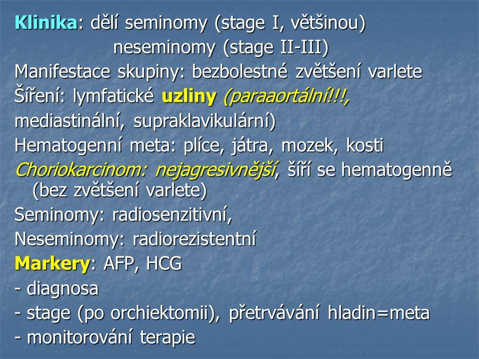 Klinika: dělí seminomy (stage I, většinou) neseminomy (stage II-III) neseminomy (stage II-III) Manifestace skupiny: bezbolestné zvětšení varlete Šíření: lymfatické uzliny (paraaortální!!!, mediastinální, supraklavikulární) Hematogenní meta: plíce, játra, mozek, kosti Choriokarcinom: nejagresivnější, šíří se hematogenně (bez zvětšení varlete) Seminomy: radiosenzitivní, Neseminomy: radiorezistentní Markery: AFP, HCG - diagnosa - stage (po orchiektomii), přetrvávání hladin=meta - monitorování terapie
