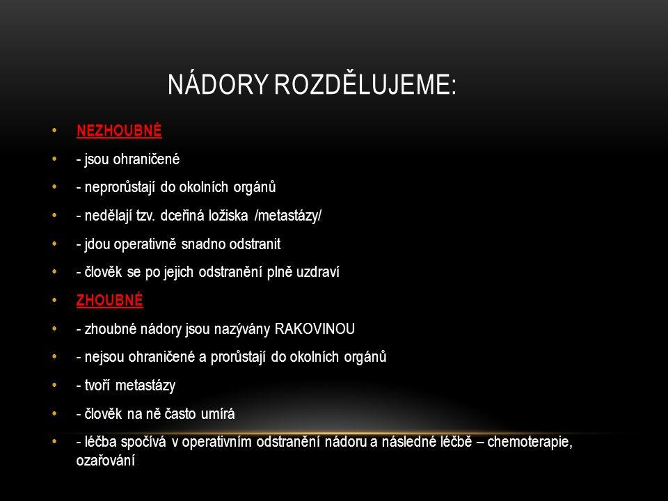 NÁDORY ROZDĚLUJEME: NEZHOUBNÉ - jsou ohraničené - neprorůstají do okolních orgánů - nedělají tzv. dceřiná ložiska /metastázy/ - jdou operativně snadno