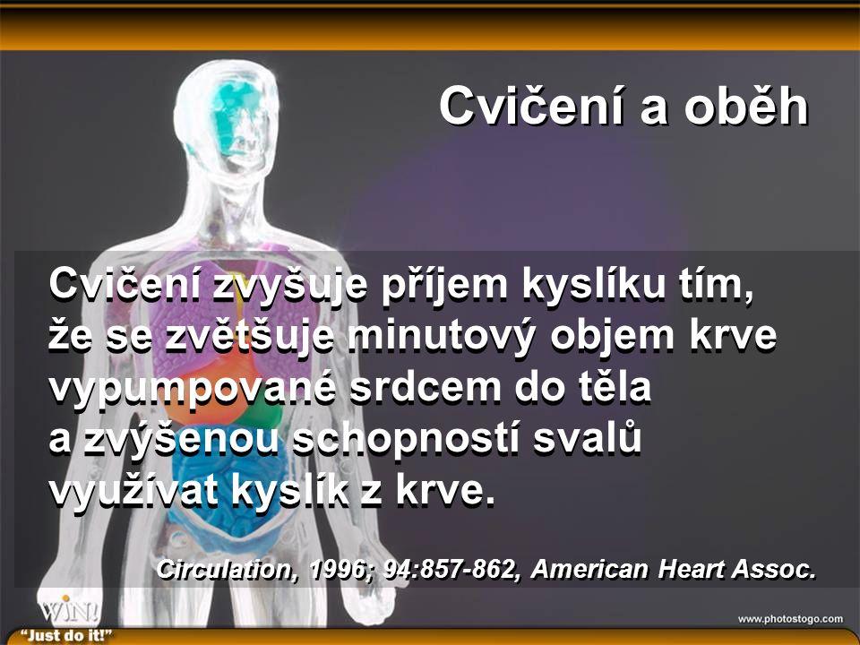 Cvičení a oběh Cvičení zvyšuje příjem kyslíku tím, že se zvětšuje minutový objem krve vypumpované srdcem do těla a zvýšenou schopností svalů využívat kyslík z krve.