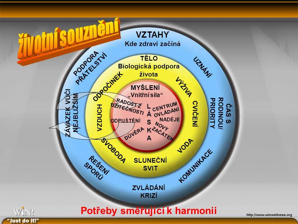 """Potřeby směřující k harmonii VZTAHY Kde zdraví začíná ZÁVAZEK VŮČI NEJBLIŽŠÍM ČAS S RODINOU/ PRIORITY KOMUNIKACE ZVLÁDÁNÍ KRIZÍ PODPORA PŘÁTELSTVÍ UZNÁNÍ ŘEŠENÍ SPORŮ TĚLO Biologická podpora života VZDUCH CVIČENÍ VODA SLUNEČNÍ SVIT SVOBODA VÝŽIVA ODPOČINEK MYŠLENÍ """"Vnitřní síla ODPUŠTĚNÍ NADĚJE NOVÝ ZAČÁTEK LÁSKALÁSKA DŮVĚRA CENTRUM OVLÁDÁNÍ RADOST Z UŽITEČNOSTI"""