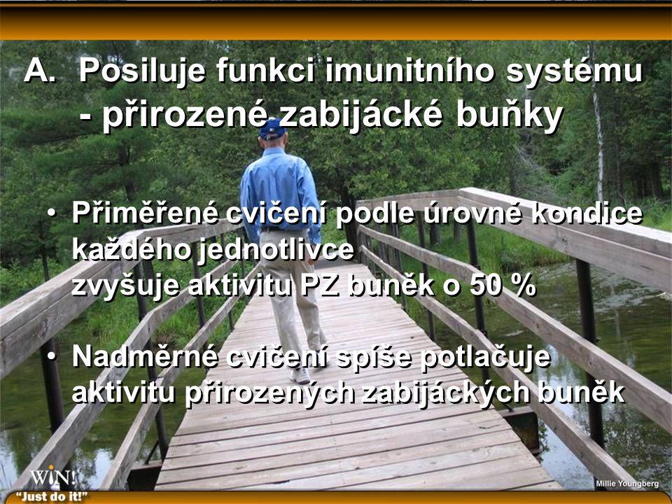 A.Posiluje funkci imunitního systému - přirozené zabijácké buňky Přiměřené cvičení podle úrovně kondice každého jednotlivce zvyšuje aktivitu PZ buněk o 50 % Nadměrné cvičení spíše potlačuje aktivitu přirozených zabijáckých buněk Přiměřené cvičení podle úrovně kondice každého jednotlivce zvyšuje aktivitu PZ buněk o 50 % Nadměrné cvičení spíše potlačuje aktivitu přirozených zabijáckých buněk