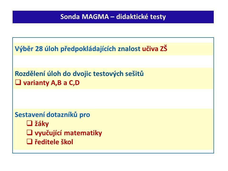 Výběr 28 úloh předpokládajících znalost učiva ZŠ Sonda MAGMA – didaktické testy Rozdělení úloh do dvojic testových sešitů  varianty A,B a C,D Sestavení dotazníků pro  žáky  vyučující matematiky  ředitele škol
