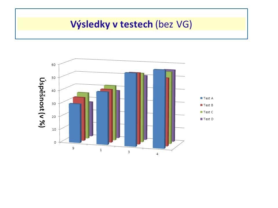 Výsledky v testech (bez VG) Úspěšnost (v %)