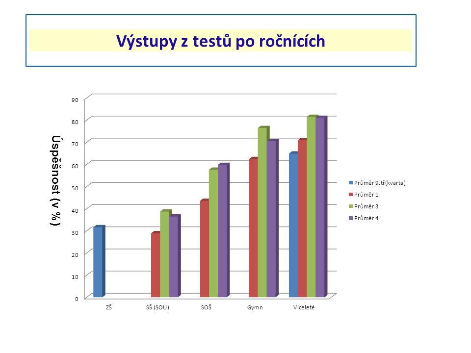 Výstupy z testů po ročnících Úspěšnost (v %)