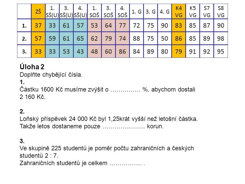 Úloha 2 Doplňte chybějící čísla. 1. Částku 1600 Kč musíme zvýšit o …………… %, abychom dostali 2 160 Kč. 2. Loňský příspěvek 24 000 Kč byl 1,25krát vyšší