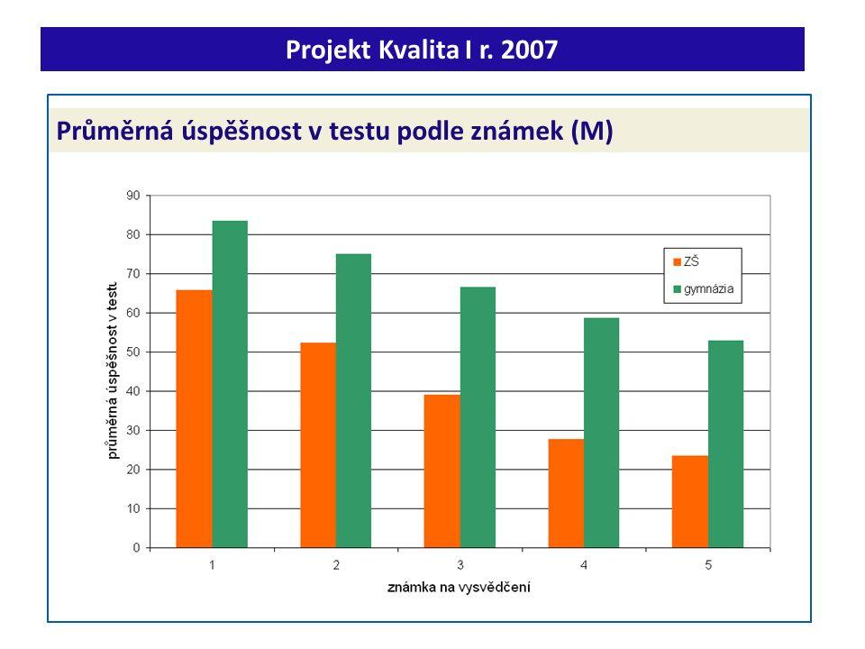 Průměrná úspěšnost v testu podle známek (M) Projekt Kvalita I r. 2007