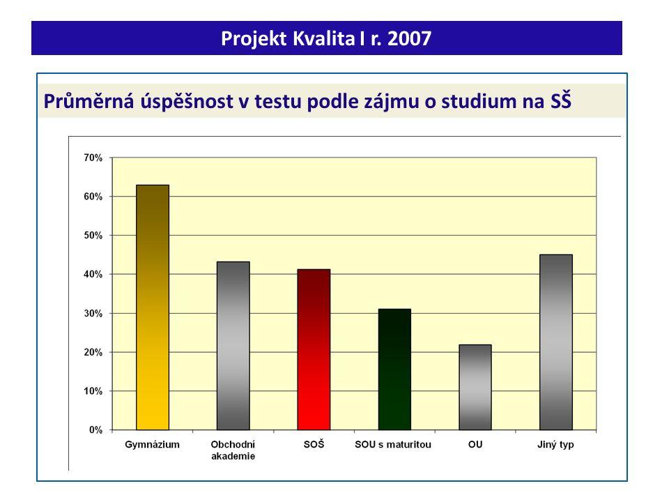 Průměrná úspěšnost v testu podle zájmu o studium na SŠ Projekt Kvalita I r. 2007