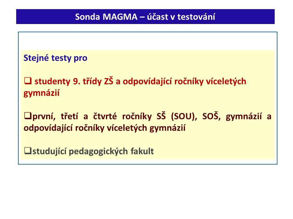 Sonda MAGMA – účast v testování Stejné testy pro  studenty 9. třídy ZŠ a odpovídající ročníky víceletých gymnázií  první, třetí a čtvrté ročníky SŠ