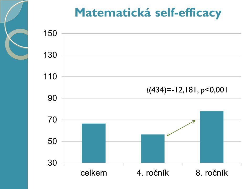 Matematická self-efficacy t(434)=-12,181, p<0,001