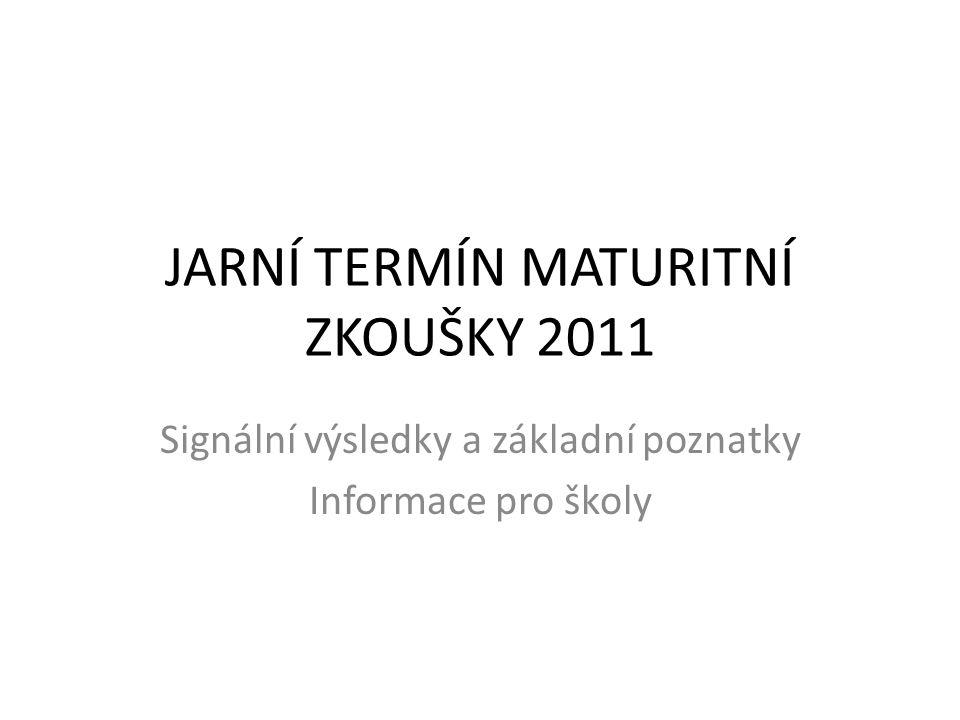 KOLIK MATURUJE ŽÁKŮ Počet přihlášených maturantů: 98.762 v tom:gymnázia 25,3% SOŠ51,3% SOU 8,6% nástavby14,8% % z věkového ročníku:77% (70,5% kons.) pro srovnání: v roce 1991 mělo maturitu 30% obyvatel ČR v roce 200136% obyvatel ČR Počet škol:1.262 Maturovalo se ve1.341 zkušebních místech