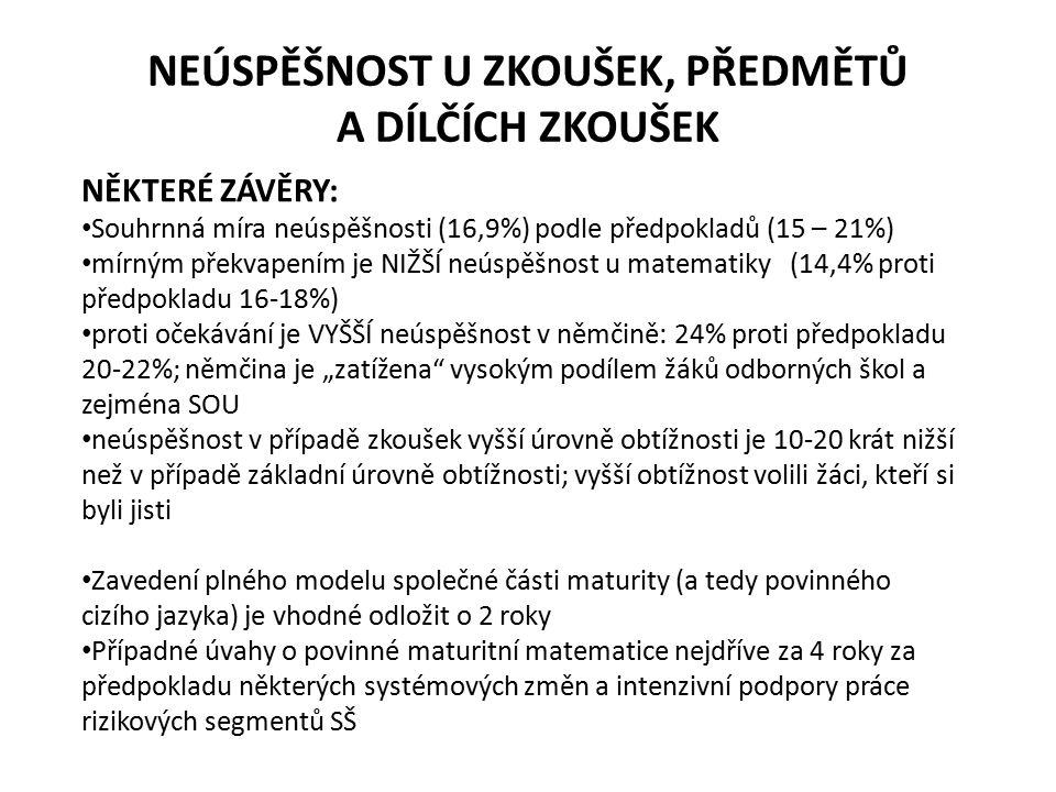 JAK ŽÁCI DOPADLI U DIDAKTICKÝCH TESTŮ (český jazyk – základní obtížnost)