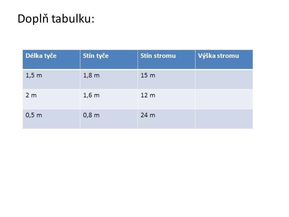 Doplň tabulku: Délka tyčeStín tyčeStín stromuVýška stromu 1,5 m1,8 m15 m 2 m1,6 m12 m 0,5 m0,8 m24 m