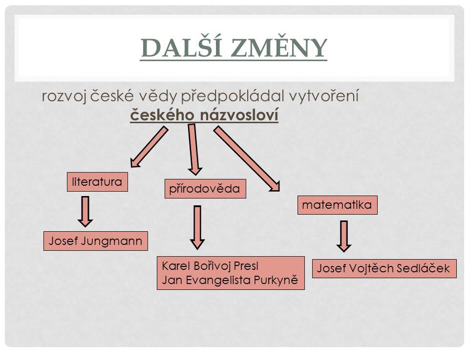 DALŠÍ ZMĚNY rozvoj české vědy předpokládal vytvoření českého názvosloví literatura Josef Jungmann přírodověda Karel Bořivoj Presl Jan Evangelista Purk