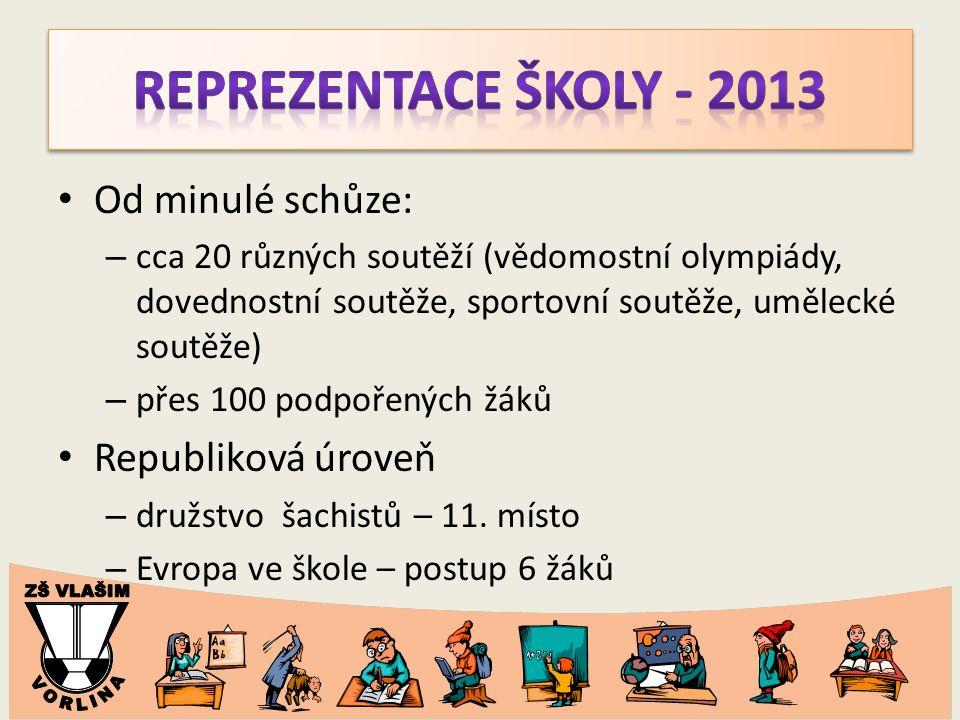 Od minulé schůze: – cca 20 různých soutěží (vědomostní olympiády, dovednostní soutěže, sportovní soutěže, umělecké soutěže) – přes 100 podpořených žáků Republiková úroveň – družstvo šachistů – 11.