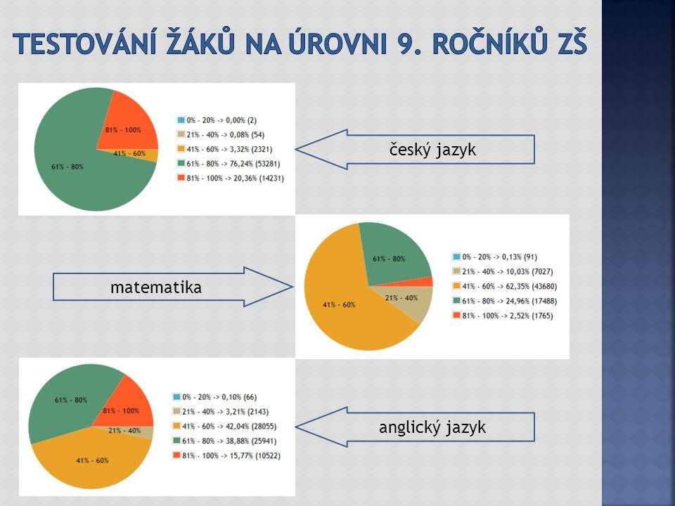 český jazyk anglický jazyk matematika