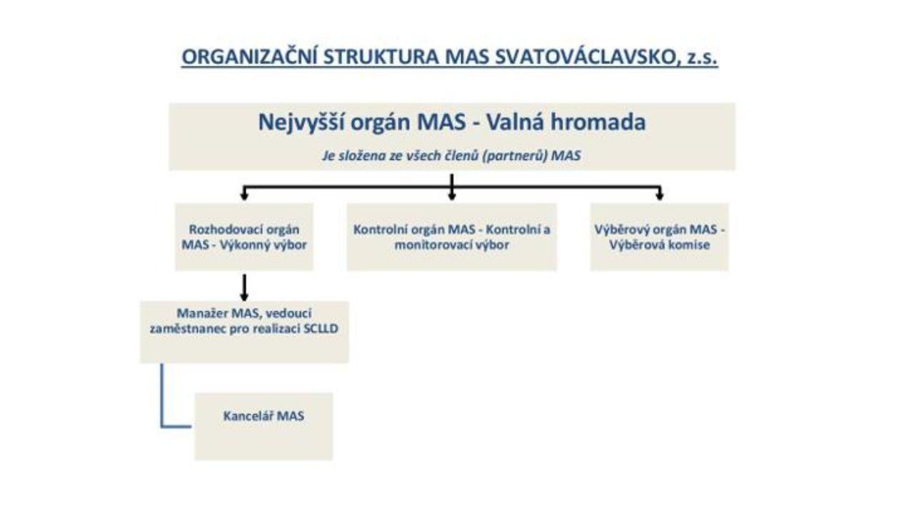 MAS Svatováclavsko, z.s.se rozkládá na území o celkové výměře 71,84 km 2, k 1.