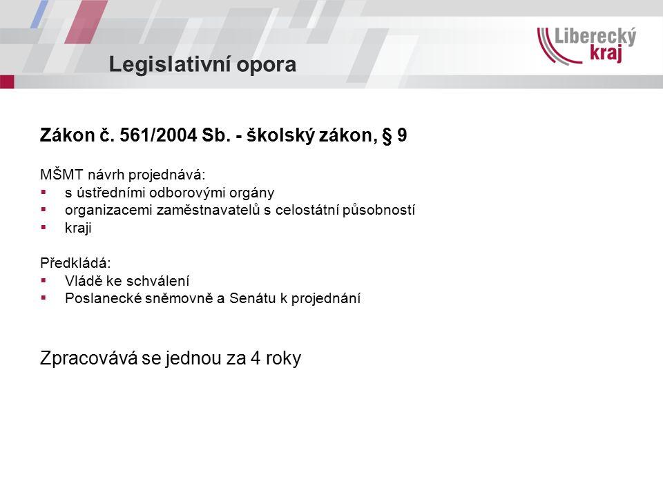 Legislativní opora Zákon č. 561/2004 Sb. - školský zákon, § 9 MŠMT návrh projednává:  s ústředními odborovými orgány  organizacemi zaměstnavatelů s