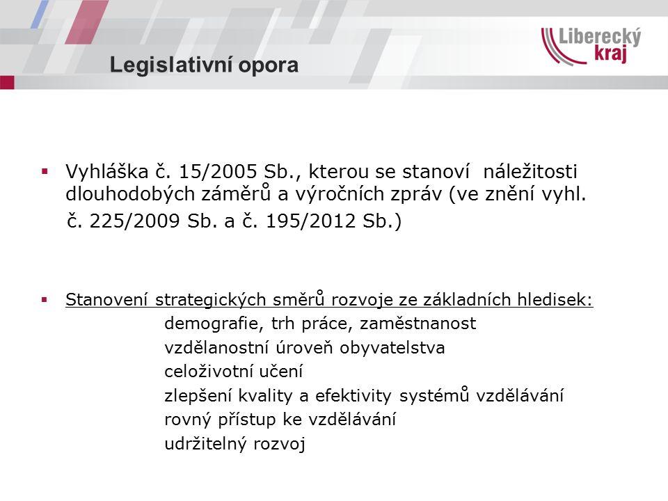 Legislativní opora  Vyhláška č. 15/2005 Sb., kterou se stanoví náležitosti dlouhodobých záměrů a výročních zpráv (ve znění vyhl. č. 225/2009 Sb. a č.
