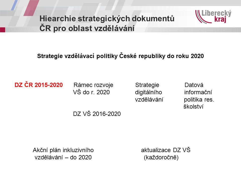 Hiearchie strategických dokumentů ČR pro oblast vzdělávání Strategie vzdělávací politiky České republiky do roku 2020 DZ ČR 2015-2020 Rámec rozvoje St