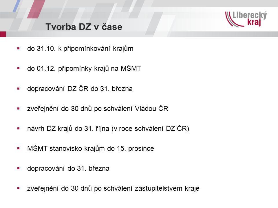 Tvorba DZ v čase  do 31.10. k připomínkování krajům  do 01.12. připomínky krajů na MŠMT  dopracování DZ ČR do 31. března  zveřejnění do 30 dnů po