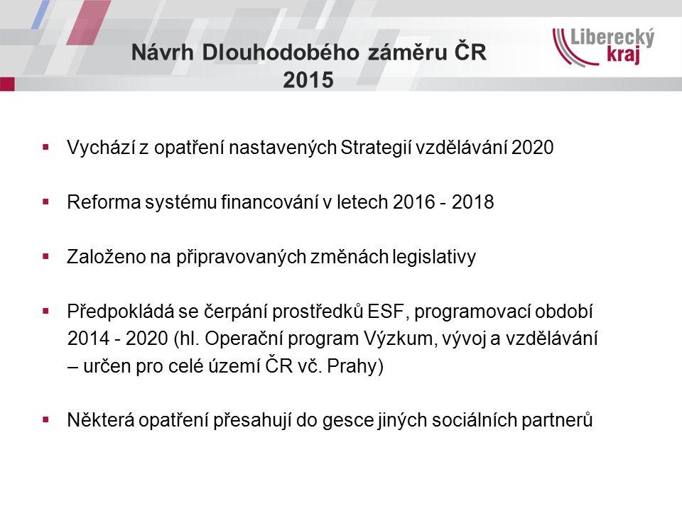 Návrh Dlouhodobého záměru ČR 2015  Vychází z opatření nastavených Strategií vzdělávání 2020  Reforma systému financování v letech 2016 - 2018  Založeno na připravovaných změnách legislativy  Předpokládá se čerpání prostředků ESF, programovací období 2014 - 2020 (hl.