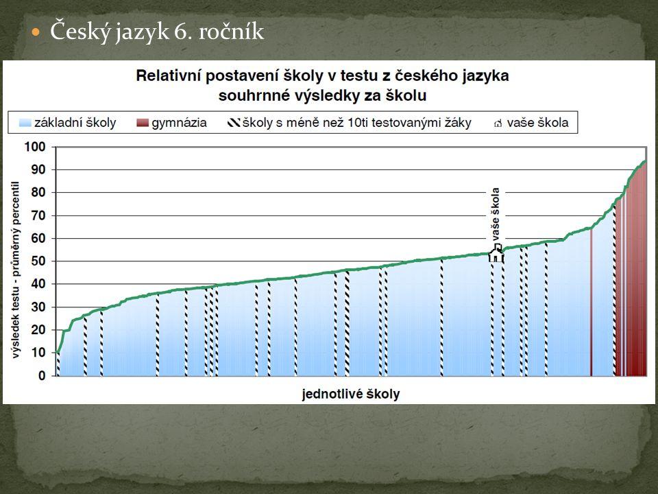 Český jazyk 6. ročník