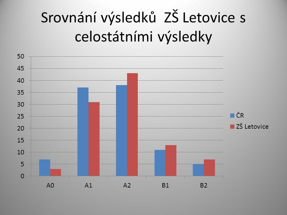 Srovnání výsledků ZŠ Letovice s celostátními výsledky