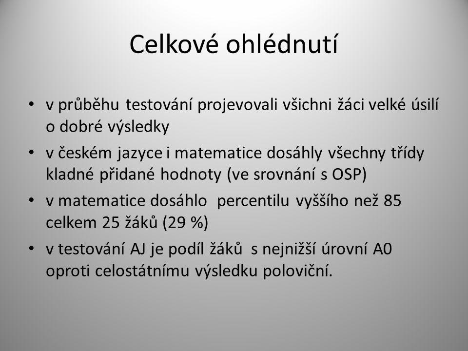 Celkové ohlédnutí v průběhu testování projevovali všichni žáci velké úsilí o dobré výsledky v českém jazyce i matematice dosáhly všechny třídy kladné přidané hodnoty (ve srovnání s OSP) v matematice dosáhlo percentilu vyššího než 85 celkem 25 žáků (29 %) v testování AJ je podíl žáků s nejnižší úrovní A0 oproti celostátnímu výsledku poloviční.