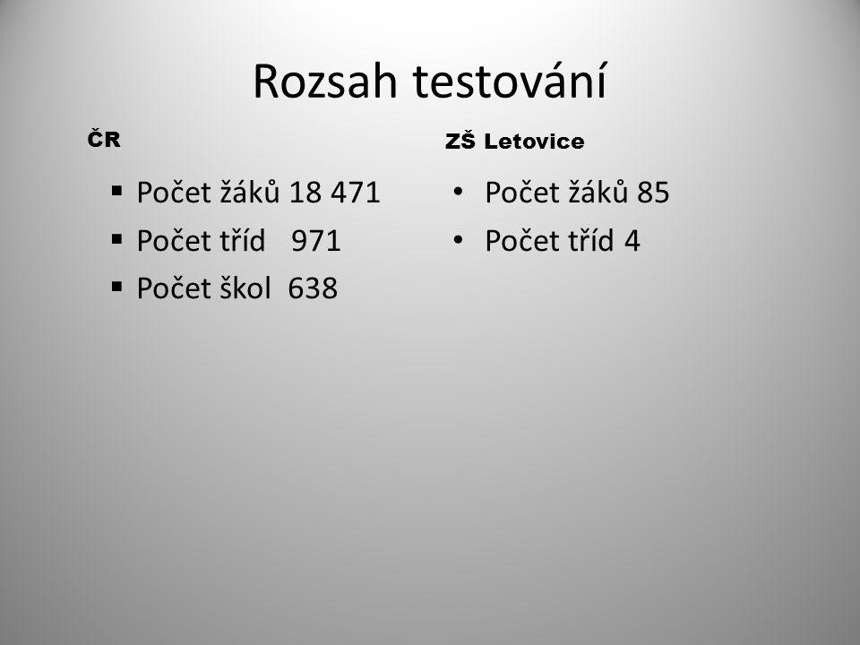 Rozsah testování ČR  Počet žáků 18 471  Počet tříd 971  Počet škol 638 ZŠ Letovice Počet žáků 85 Počet tříd 4