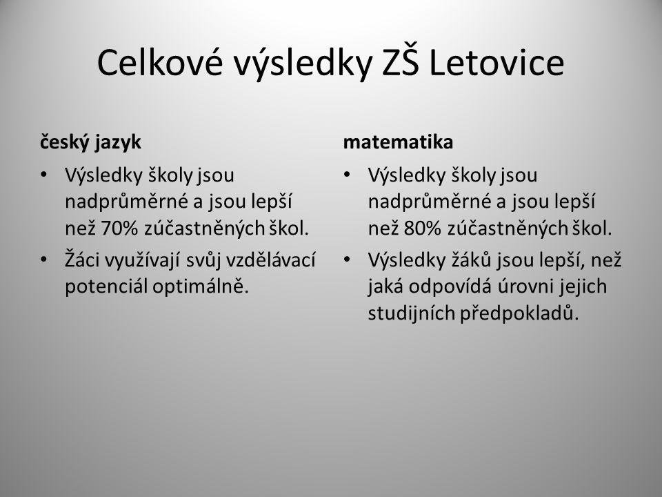 Celkové výsledky ZŠ Letovice český jazyk Výsledky školy jsou nadprůměrné a jsou lepší než 70% zúčastněných škol.