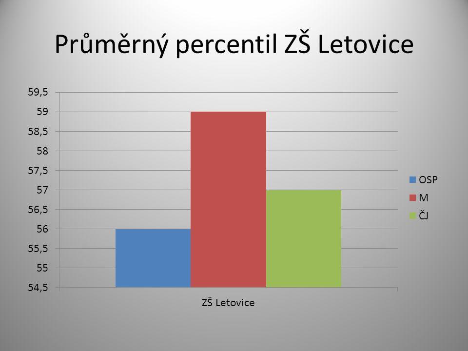 Průměrný percentil ZŠ Letovice