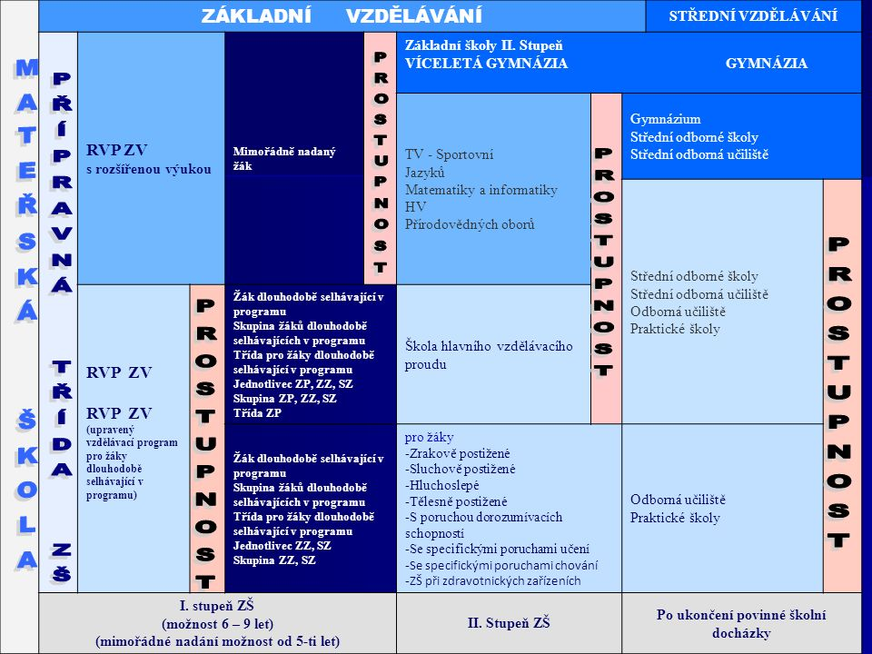 31 ZÁKLADNÍ VZDĚLÁVÁNÍ STŘEDNÍ VZDĚLÁVÁNÍ RVP ZV s rozšířenou výukou Mimořádně nadaný žák Základní školy II.