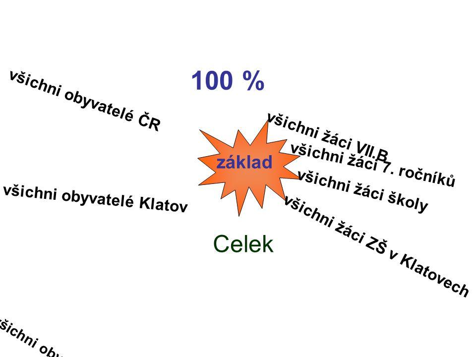100 % Celek základ všichni obyvatelé ČR všichni obyvatelé Klatov všichni obyvatelé Plzeňského kraje všichni žáci VII.B všichni žáci 7.