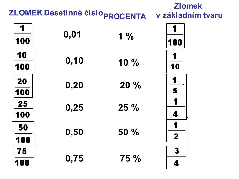0,10 0,20 0,25 0,50 0,75 1 % 10 % 20 % 25 % 50 % 75 % PROCENTA Desetinné čísloZLOMEK Zlomek v základním tvaru