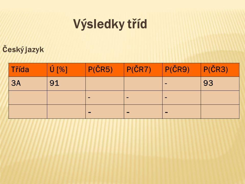 Výsledky tříd Český jazyk TřídaÚ [%]P(ČR5)P(ČR7)P(ČR9)P(ČR3) 3A91-93 --- ---