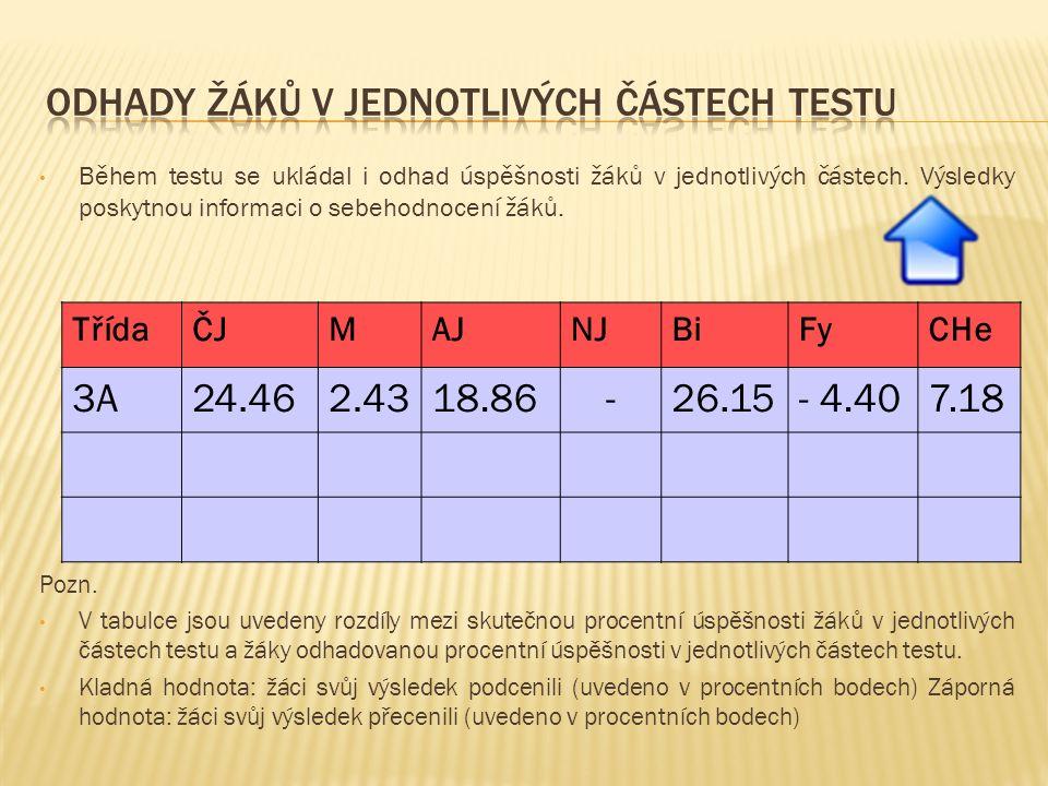 Během testu se ukládal i odhad úspěšnosti žáků v jednotlivých částech. Výsledky poskytnou informaci o sebehodnocení žáků. Pozn. V tabulce jsou uvedeny