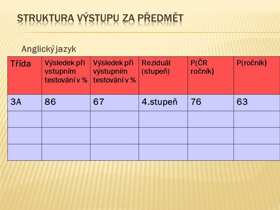 Anglický jazyk Třída Výsledek při vstupním testování v % Výsledek při výstupním testování v % Reziduál (stupeň) P(ČR ročník ) P(ročník ) 3A86674.stupeň7663